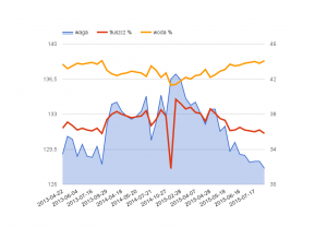 Wykres spadku wagi