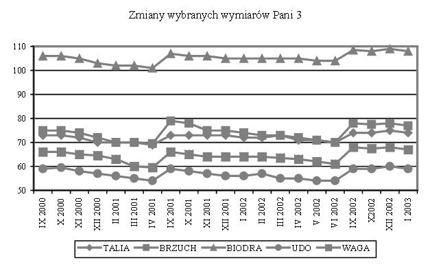 Wieczorkiewicz - ocena efektywnosci odchudzania kobiet - wykres